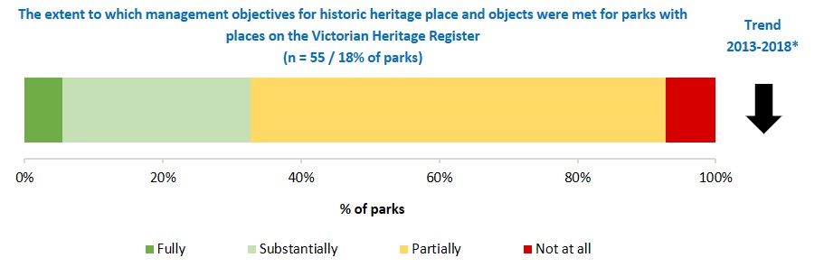 extent management objectives for historic heritage places and objects were met Victorian Heritage Register