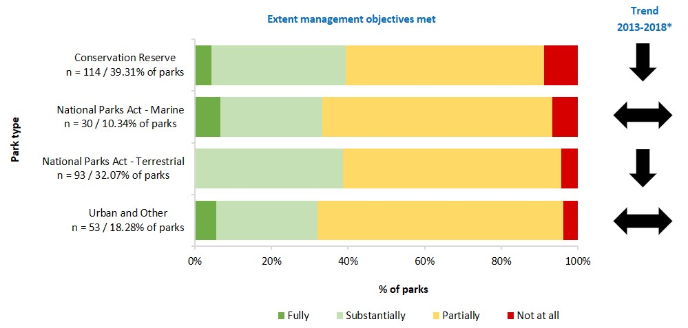 extent management objectives met for nature conservation by park type