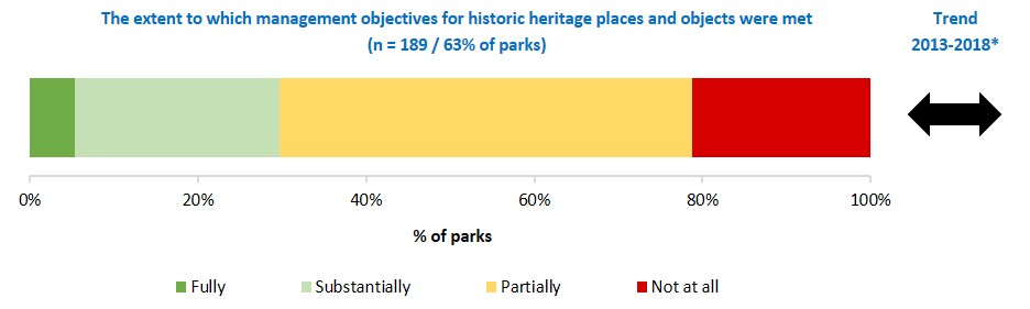 extent management objectives for historic heritage places and objects were met