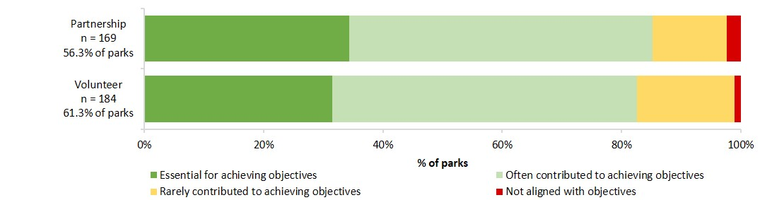 contribution of volunteers activities and partnerships to achieving management objectives