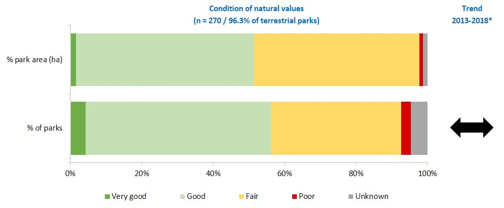 condition of terrestrial natural values