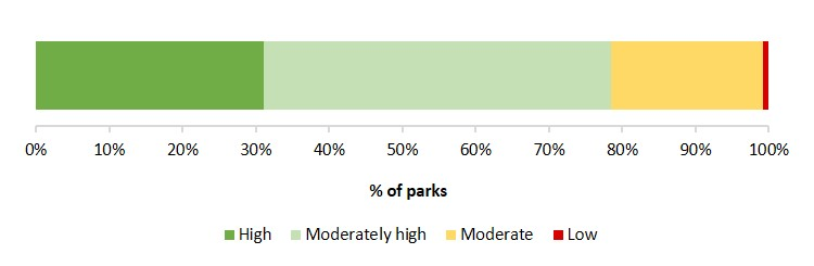 data confidence terrestrial parks