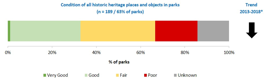 condition of all historic heritage places and objects